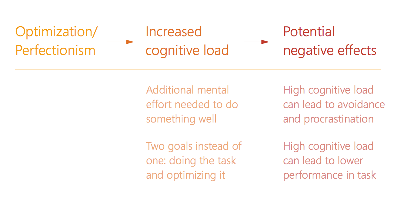 Optimization - Cognitive Load Tradeoff Chart